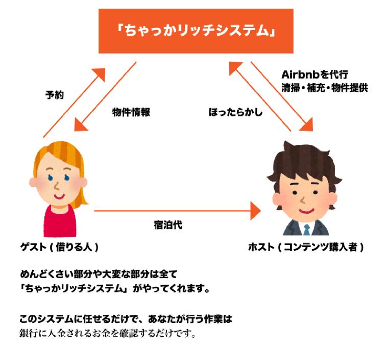 「ちゃっかリッチシステム」のビジネスモデルであるAirbnb