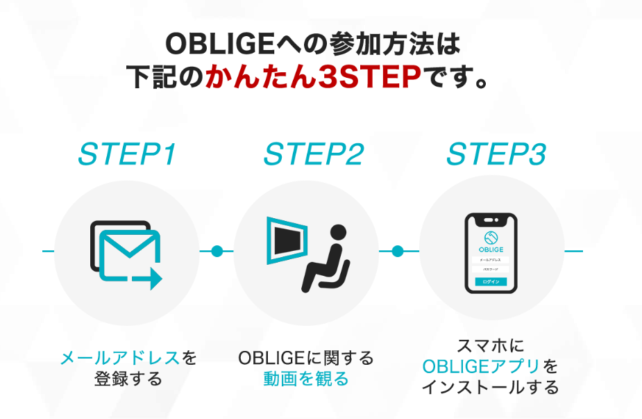 OBLIGE PROJECTは登録方法について